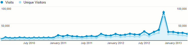 Graph of Flayrah's visits and unique visitors, Jan 2010-April 2013