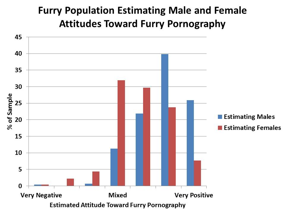 female furs were believed to be more positive about furry pornography ...: www.flayrah.com/4981/furry-con-surveyed-porn-fantasy-pets-politics...