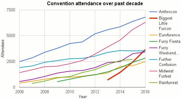 Furry convention attendance and projections, featuring Biggest Little Fur Con